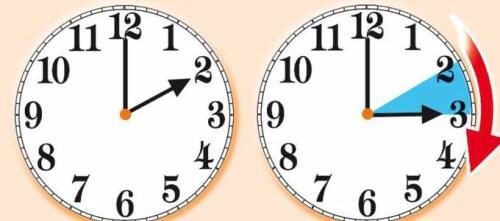 Torna l'ora legale a Marzo 2015 Italia, info orari e data