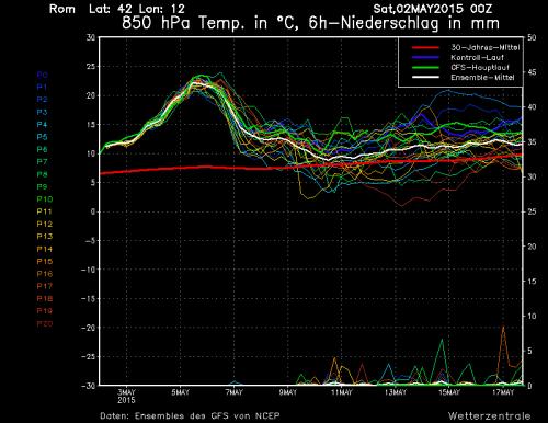Ondata di caldo in arrivo, leggermente diminuita la durata ma non l'intensità