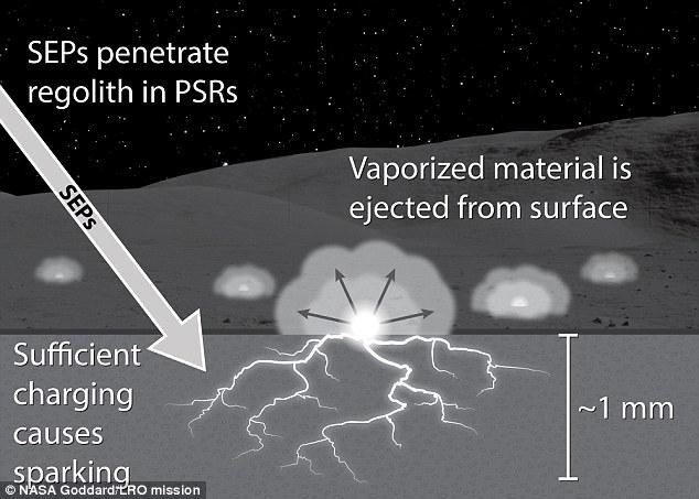 Scariche elettriche sulla Luna, l'incredibile scoperta della NASA