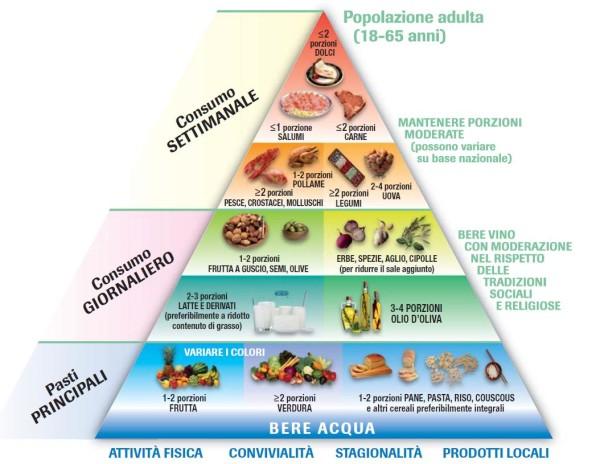 La piramide alimentare: ecco cosa è