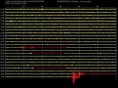 Sciame sismico in Toscana: lunga serie di terremoti