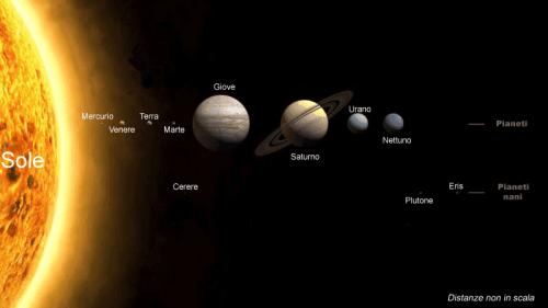 Esistono altri sistemi solari oltre il nostro?