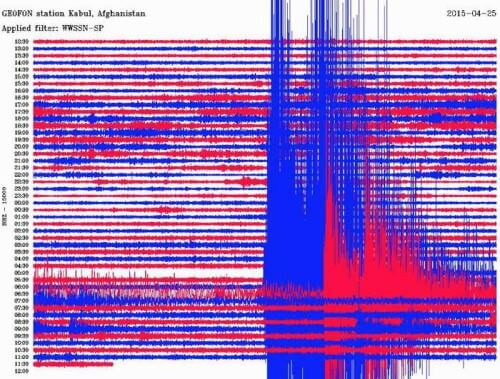 Video terremoto live in Nepal, magnitudo 7.8