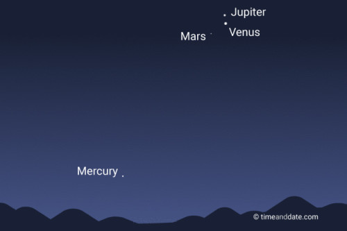 Congiunzione Marte, Giove e Venere, come osservarla