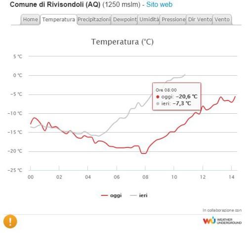 Gelo a Rivisondoli, Abruzzo, temperatura crollata a -20.6°C