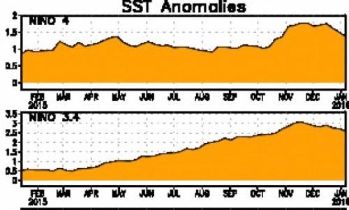 El Nino si sta indebolendo, ma attenzione agli uragani