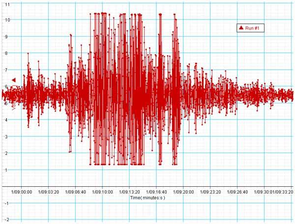 Terremoti Molise, nella notte nuove scosse ma di minore intensità