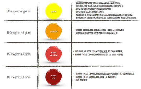 Piemonte, nasce il semaforo anti-smog