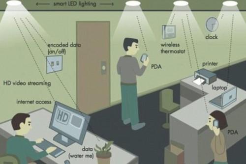Tecnologia Li-Fi, utilizzerà la luce e sarà 100 volte più veloce