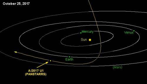 Spazio: un misterioso oggetto sta attraversando il Sistema Solare