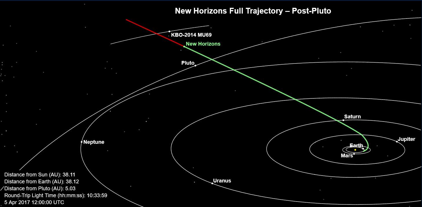 La prima immagine di Ultime Thule, l'oggetto più lontano mai raggiunto