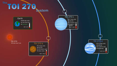 Scoperti tre pianeti, i più piccoli e vicini al Sistema Solare mai individuati