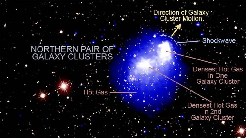 Scontro di 4 ammassi di galassie. Si forma uno degli oggetti più massicci