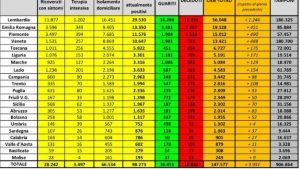 Coronavirus in Italia: cala il numero dei morti. I positivi aumentano di 3.951 casi