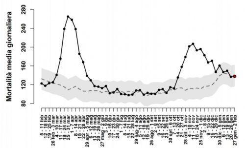 Covid, la seconda ondata italiana è finita? Il rapporto con i nuovi dati sulla mortalità